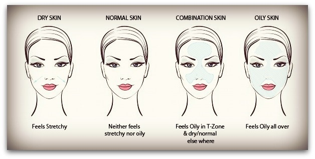 THE 7 SKIN TYPES AND HOW TO IDENTIFY YOURS.